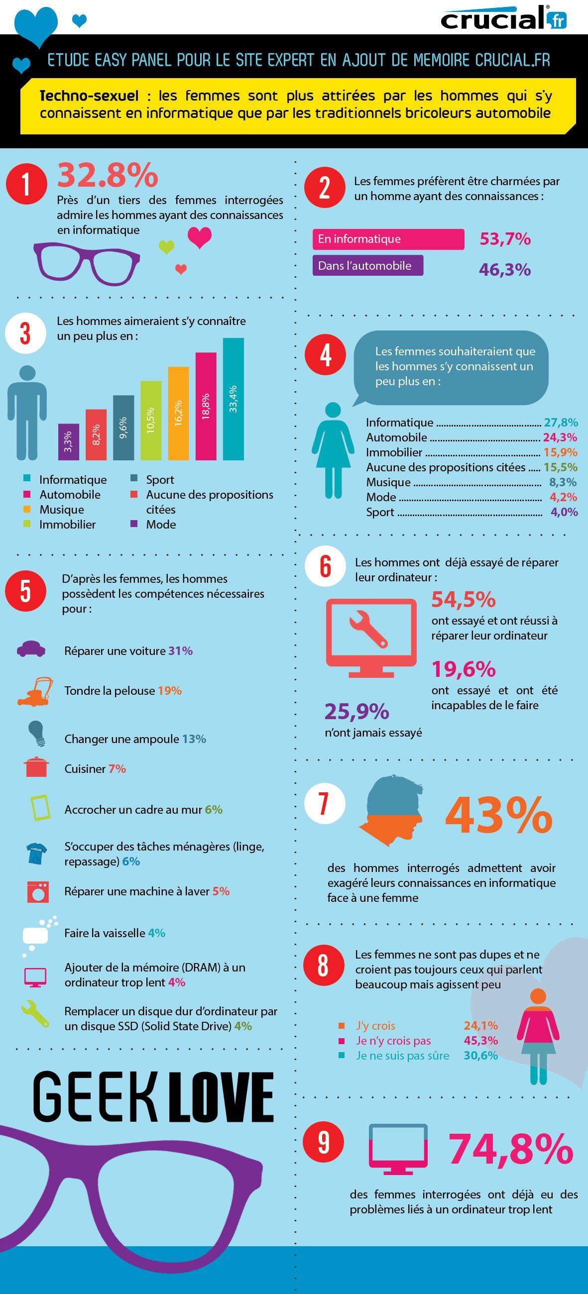 Infographie-Crucial.fr-Techno-attirance-210513-1